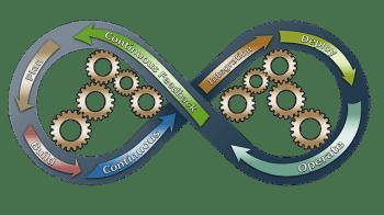 Pengertian Manajemen Operasional Menurut Para Ahli, Tujuan, Ciri, Fungsi, Ruang Lingkup dan Contohnya