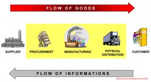 Jelaskan Pengertian Supply Chain Management Menurut Para Ahli!